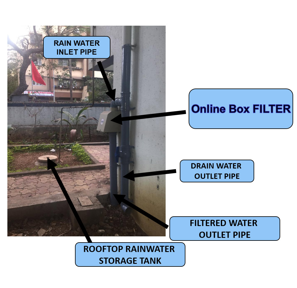 Storage of Rain water in collection tanks